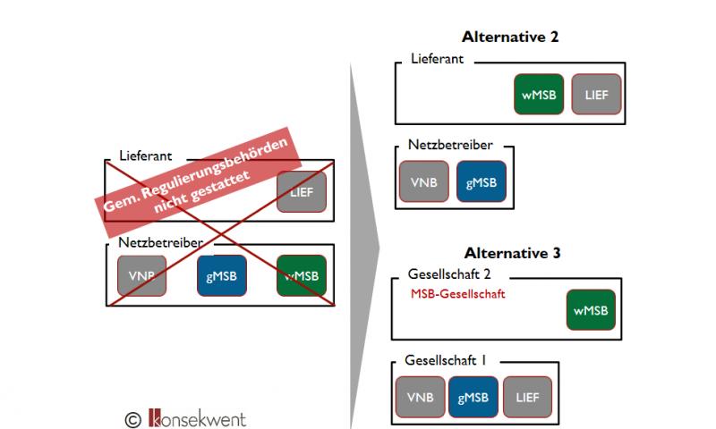 Bild-zu-Auslegungsgrundsätze-der-Regulierungsbehörden-zum-MsbG-3-800x480
