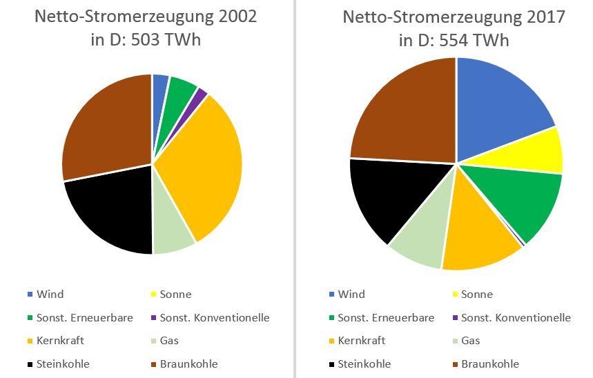 Netto-Stromerzeugung 2002 vs 2017